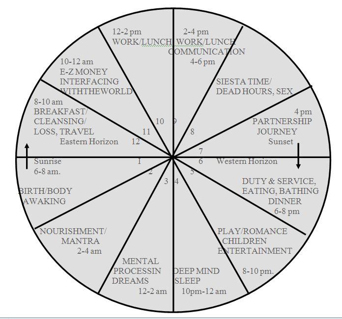 The 5 Dharma Types - Spirit Type
